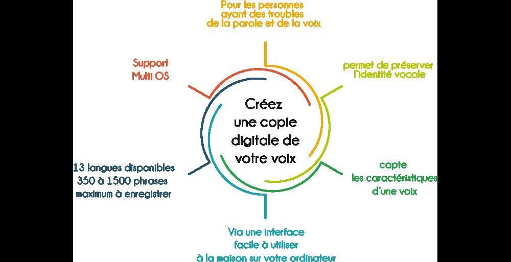 acapelagroup-voicebanking-fr