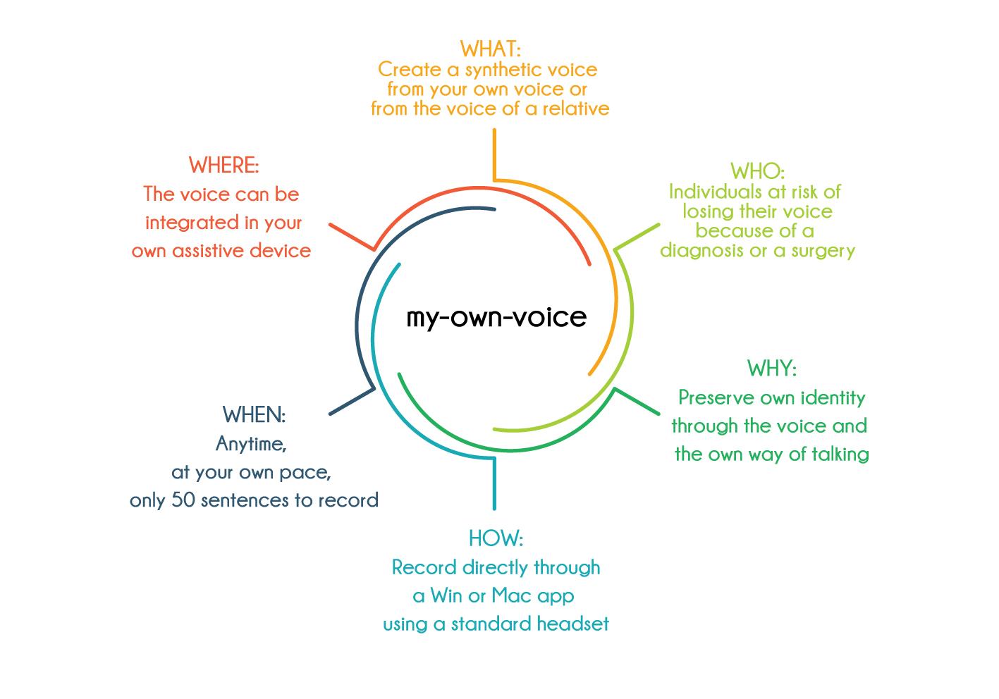 Version 3 de my-own-voice by Acapela Group